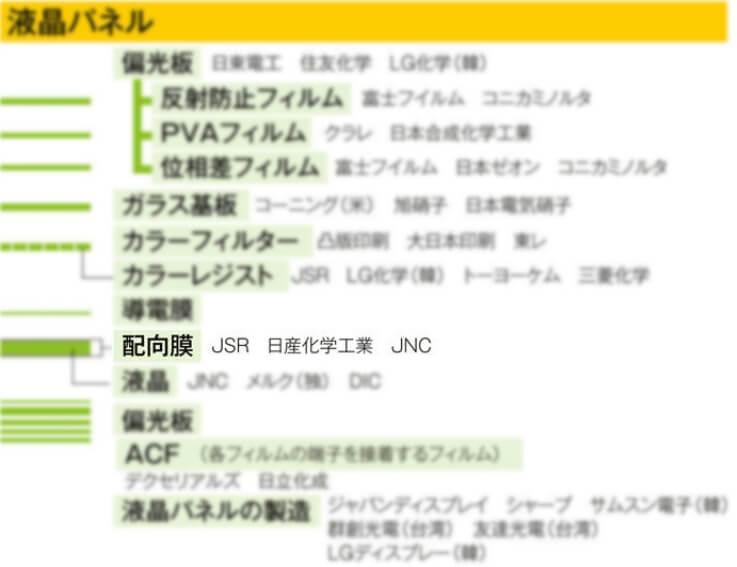 引用:日経業界地図 2016年版34ページ