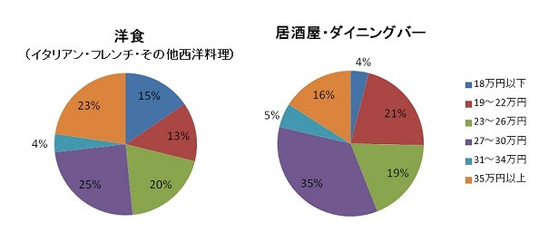 food-graph-2