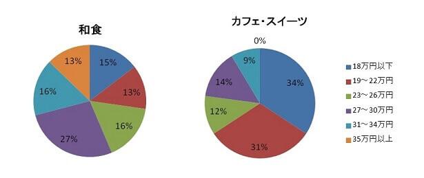 food-graph-3