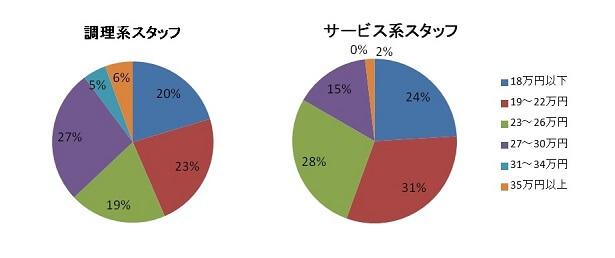 food-graph-4